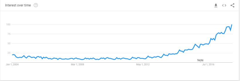 GoogleTrends_DataScience.PNG