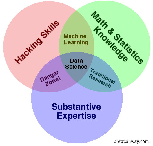 Image result for data science venn diagram 2.0